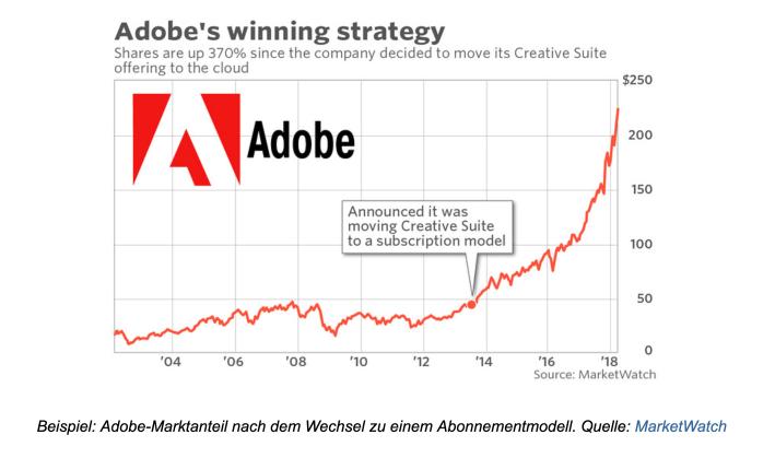 SubscriptionBeispiel Adobe D