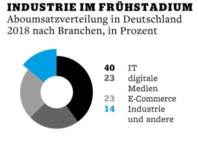 Grafik: Manager Magazin