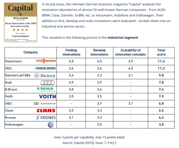 CAPITAL Ranking Industrie Segment