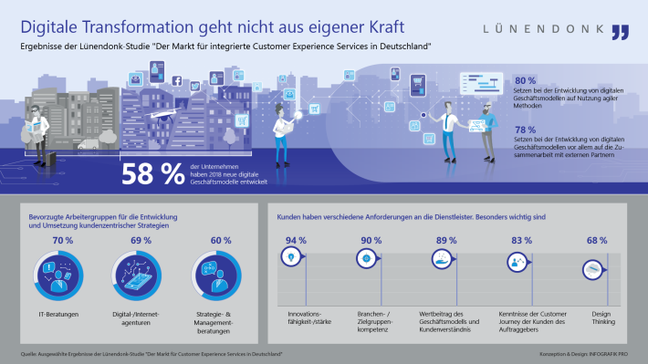 Lünendonk Infografik Digitale Transformation